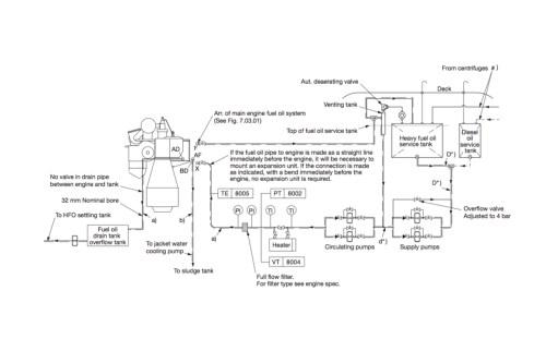 small resolution of the engine s fuel oil system schematic is mapped out here with tanks pumps heater filter and lines