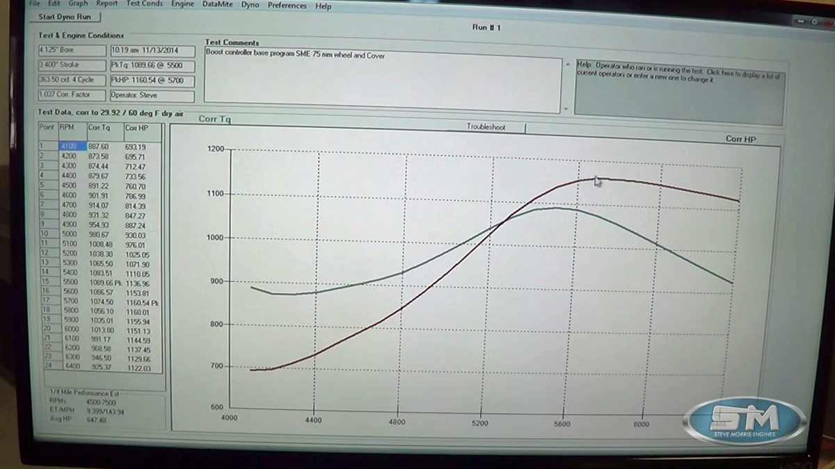 hight resolution of don t think it hurts power production though the engine pumped out 1 160 horsepower at 5 700 rpm and 1 189 lb ft torque at 5 500 rpm in the video