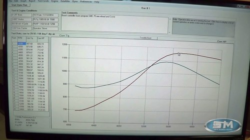 small resolution of don t think it hurts power production though the engine pumped out 1 160 horsepower at 5 700 rpm and 1 189 lb ft torque at 5 500 rpm in the video