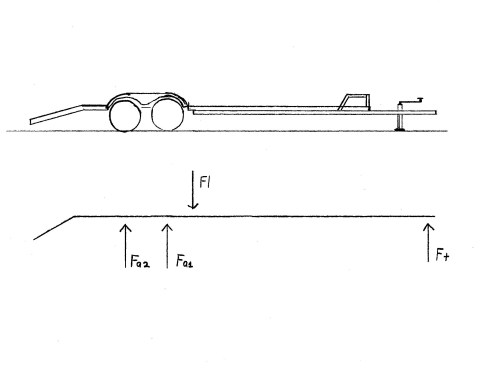 small resolution of the image above is a free body diagram of a basic tandem axle flatbed car trailer the basic principles in this example hold true for most any tandem axle