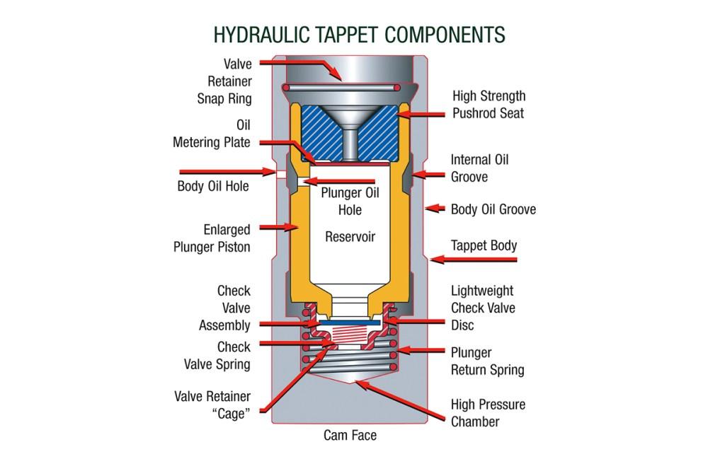 medium resolution of chevrolet 3 4 engine diagram lifters wiring diagram load roller lifter diagram