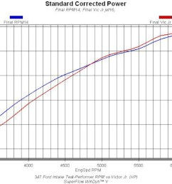 tested on the promaxx headed 347 stroker the intake teste once again illustrated the single dual plane conundrum judged solely by peak numbers  [ 1200 x 670 Pixel ]