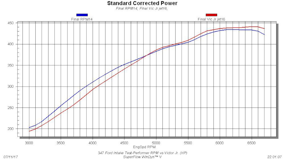 hight resolution of tested on the promaxx headed 347 stroker the intake teste once again illustrated the single dual plane conundrum judged solely by peak numbers