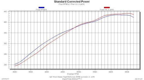 small resolution of tested on the promaxx headed 347 stroker the intake teste once again illustrated the single dual plane conundrum judged solely by peak numbers