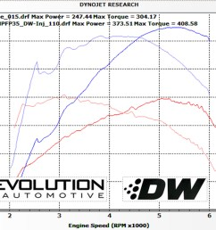 with the addition of the xtreme di pump and deatschwerks injectors the ecoboost mustang can be tuned up for running straight e85  [ 3600 x 2353 Pixel ]