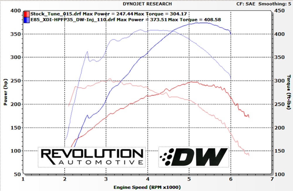 medium resolution of with the addition of the xtreme di pump and deatschwerks injectors the ecoboost mustang can be tuned up for running straight e85