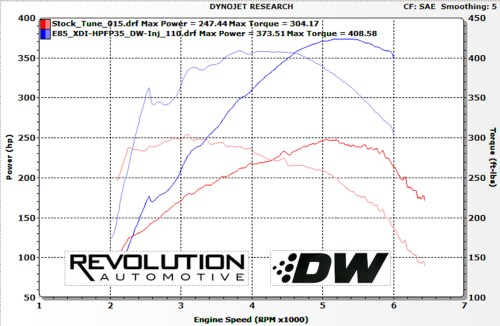 small resolution of with the addition of the xtreme di pump and deatschwerks injectors the ecoboost mustang can be tuned up for running straight e85