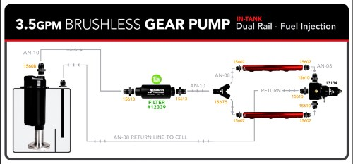 small resolution of this aeromotive schematic illustrates a typical high demand system for a 3 5 gpm pump this would easily flow sufficient fuel to feed upwards of 1 200