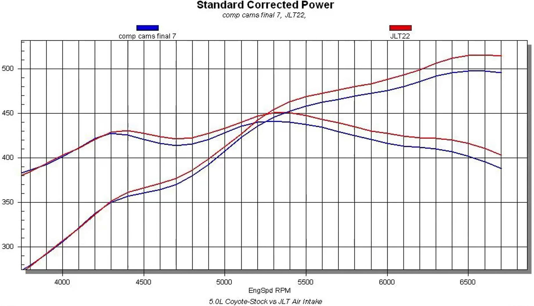 hight resolution of only run up to 6 800 rpm on the engine dyno these are both after camshafts plots obviously you can see where the aftermarket jlt intake red lines