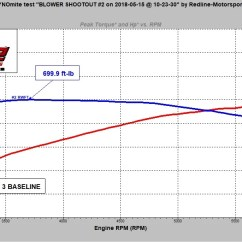 Ls3 Map Sensor Wiring Diagram Manufactured Homes In Vancouver Wa Testing Edelbrock S New E Force Tvs2650 Supercharger On A Zl1 And While The Is Used To Produce An Astonishing 755 Horsepower Lt5 Its Large Size Indicates That It More Than Up Challenge Of