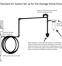 this diagram shows the standard air line set up for the average shop by keeping the level of the shop s air lines a little higher than the air outlet for  [ 1890 x 1200 Pixel ]