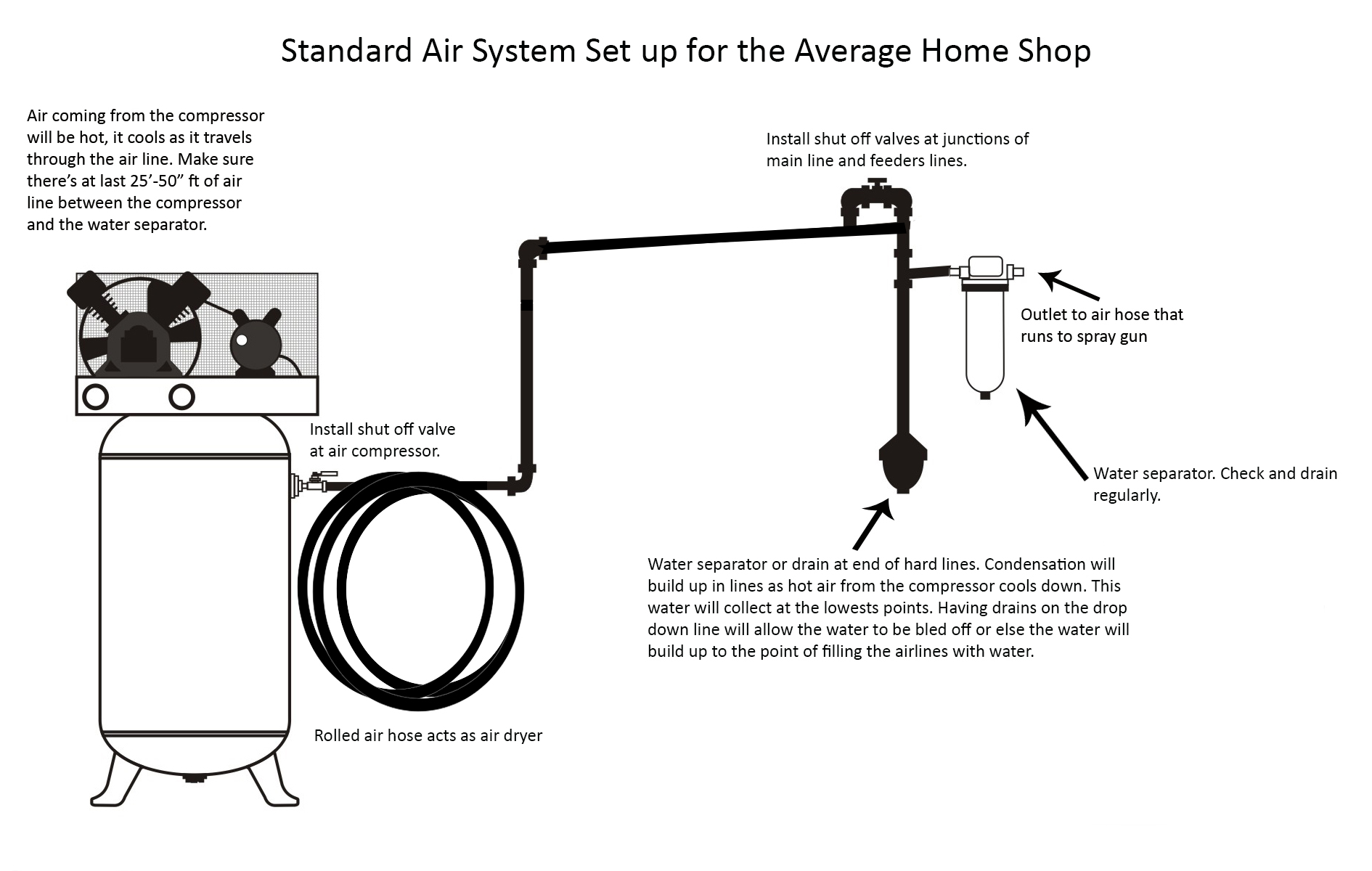 hight resolution of this diagram shows the standard air line set up for the average shop by keeping the level of the shop s air lines a little higher than the air outlet for