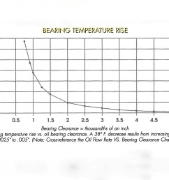 note how bearing clearance has a major effect on load capacity oil temperature and oil flow  [ 1923 x 1282 Pixel ]