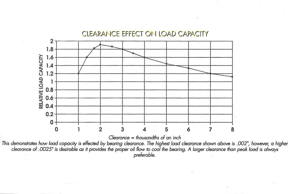 medium resolution of note how bearing clearance has a major effect on load capacity oil temperature and oil flow