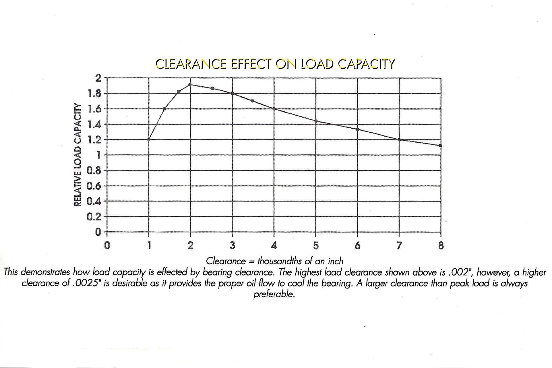 hight resolution of note how bearing clearance has a major effect on load capacity oil temperature and oil flow