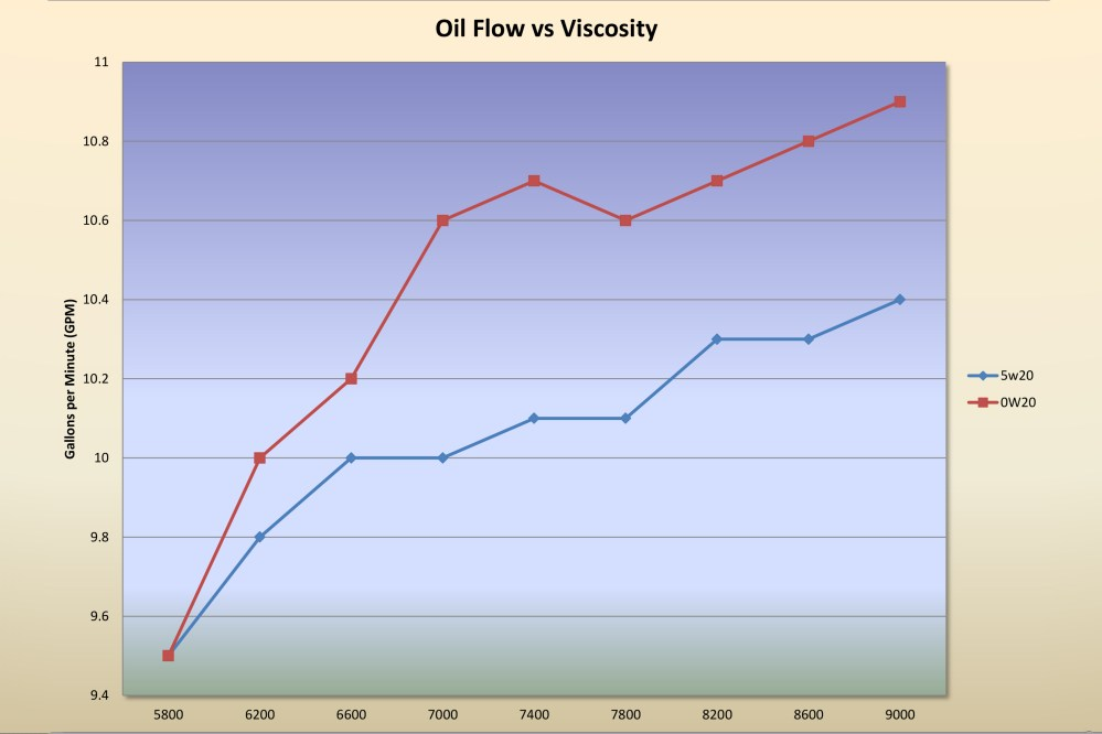 medium resolution of in terms of oil flow this is a chart created from a driven racing oil test looking at oil flow versus viscosity at 250 degrees oil temperature