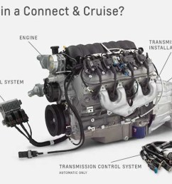 the lt 4 connect cruise from chevrolet performance features the 650 horsepower 6 2 liter lt4 the production based 8l90e eight speed automatic engine and  [ 1451 x 741 Pixel ]