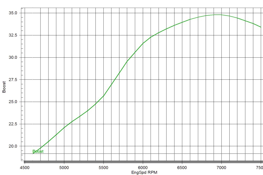 medium resolution of looking at this boost graph as an example you see that the engine makes almost 35 psi of boost to figure out what size map sensor it would need