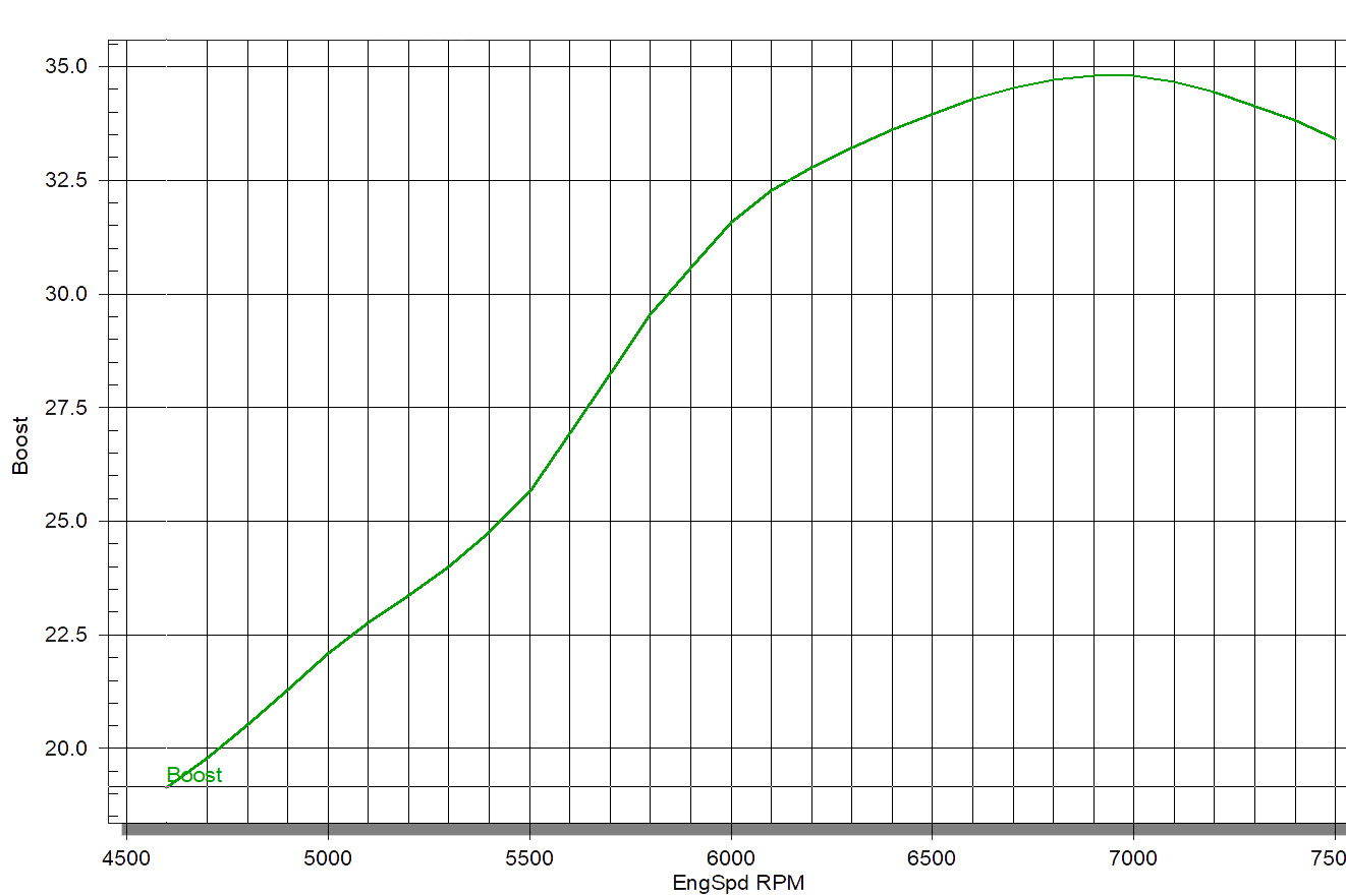 hight resolution of looking at this boost graph as an example you see that the engine makes almost 35 psi of boost to figure out what size map sensor it would need