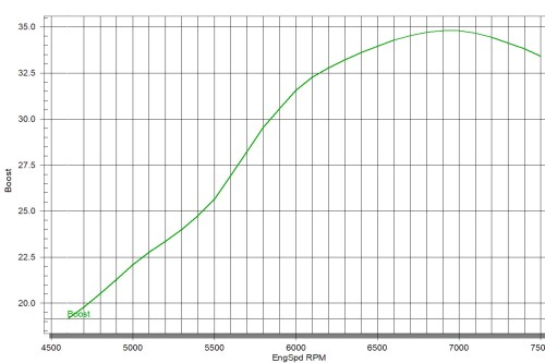 small resolution of looking at this boost graph as an example you see that the engine makes almost 35 psi of boost to figure out what size map sensor it would need