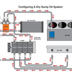 a visual layout of how the dry sump system developed for the coyote v8 powered t rex routes the oil flow  [ 5100 x 3300 Pixel ]