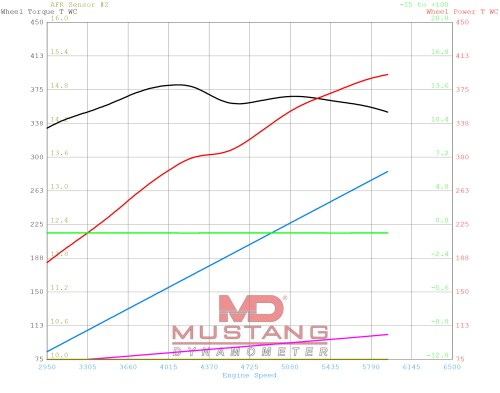 small resolution of since baseline testing was done on arrington s mustang dyno the numbers read a little lower thankfully there is software to convert to equivalent dynojet
