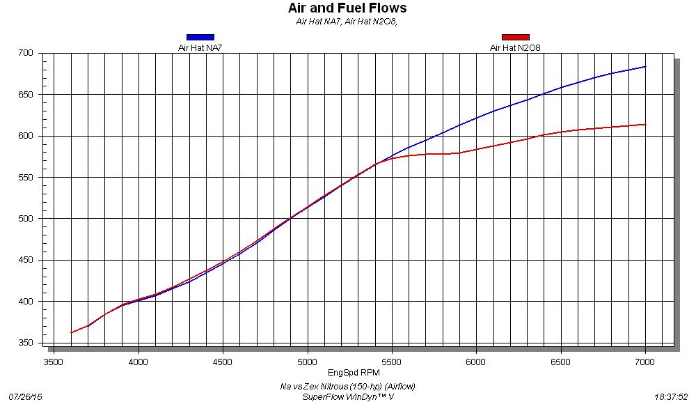 Nitrous vs Airflow: The Ups and Downs of N20