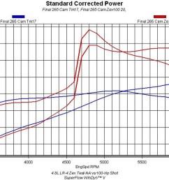 4 8l zex nitrous test na vs 125 hp shot [ 1200 x 692 Pixel ]