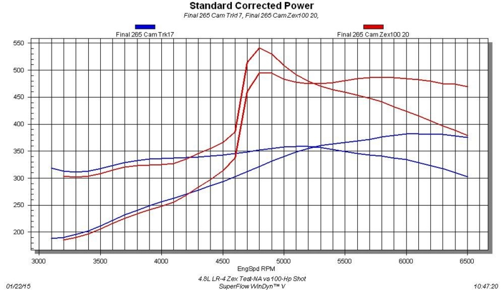 medium resolution of 4 8l zex nitrous test na vs 125 hp shot