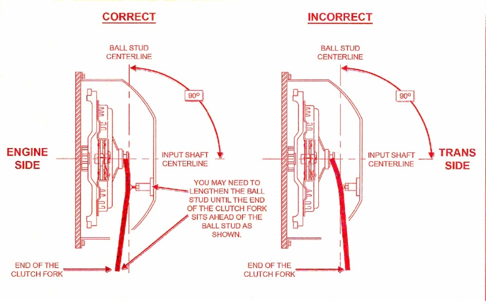 medium resolution of centerforce illo the proper position for the release arm is to be slightly forward of perpendicular to the pressure plate levers with the throw out bearing