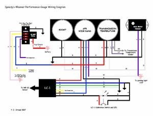 Project SportRunner  Performance Gauges