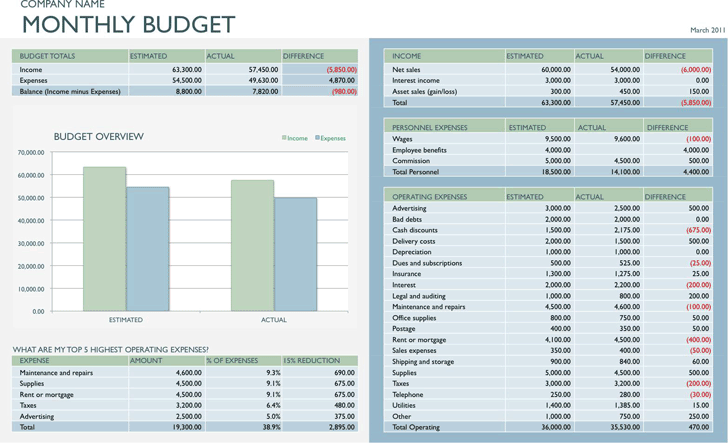 Afterwards, the employee fills out the expense report to document. Free Business Budget Template 3 Monthly Xltx 49kb 1 Page S
