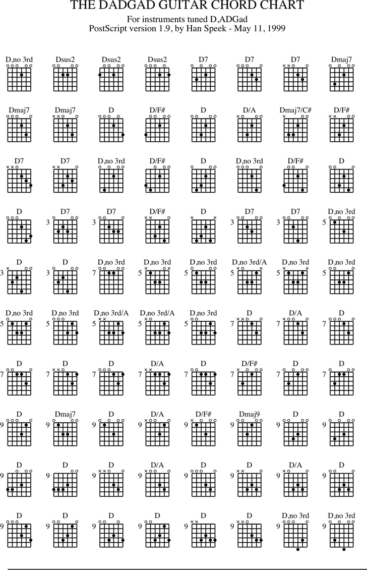 hight resolution of guitar chord chart 2