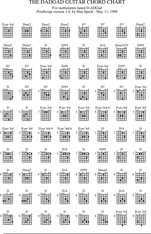 small resolution of guitar chord chart 2