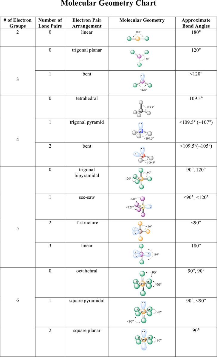 Molecular Geometry Chart Template Free Download Speedy