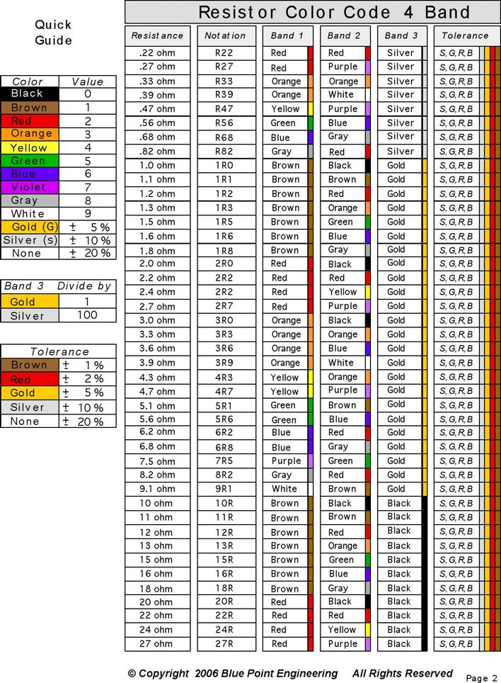 47 Resistor Color Code