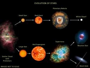 De evolutie van sterren
