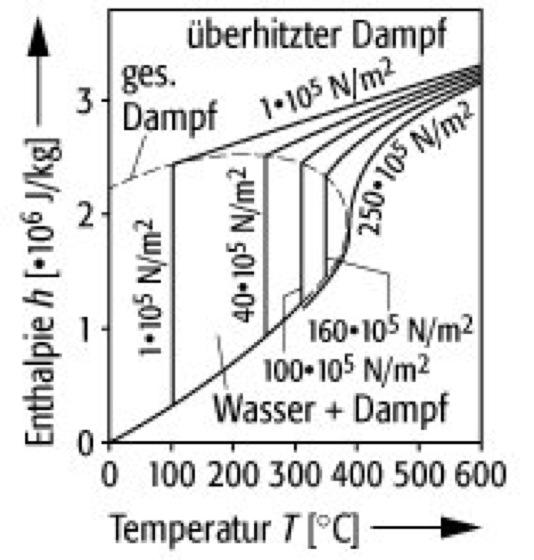 feuchte luft h x diagramm praktische anwendungs und arbeitshilfen