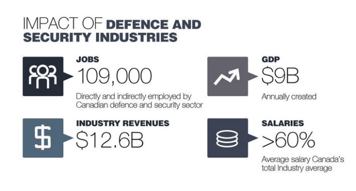 Canada Defence Industry - Economic Impact
