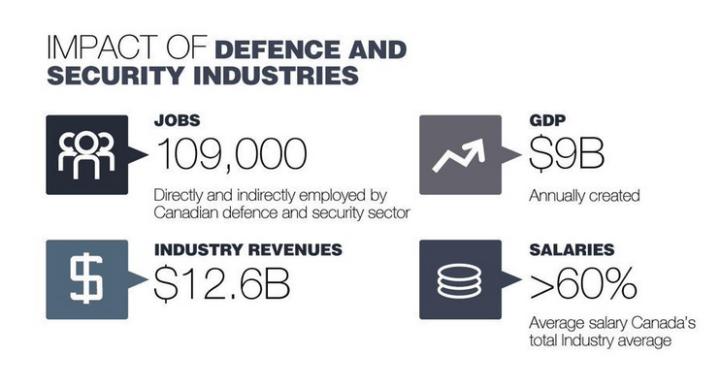 Canada Defence Industry - Economic Impact