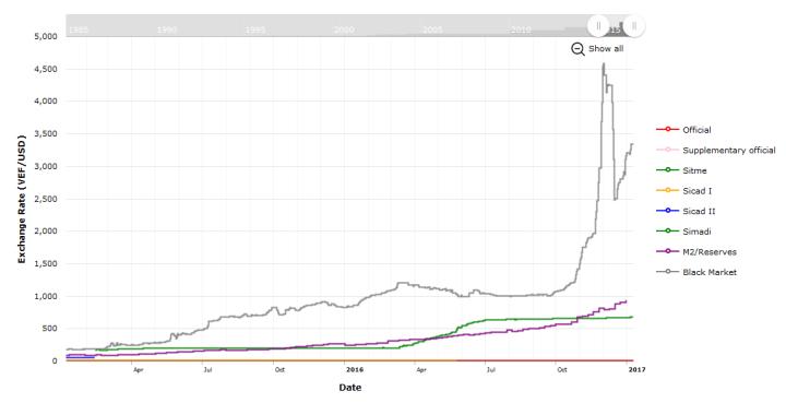 Venezuela USD Exchange Rate