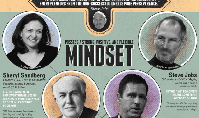 Check Out The Habits Of Successful People