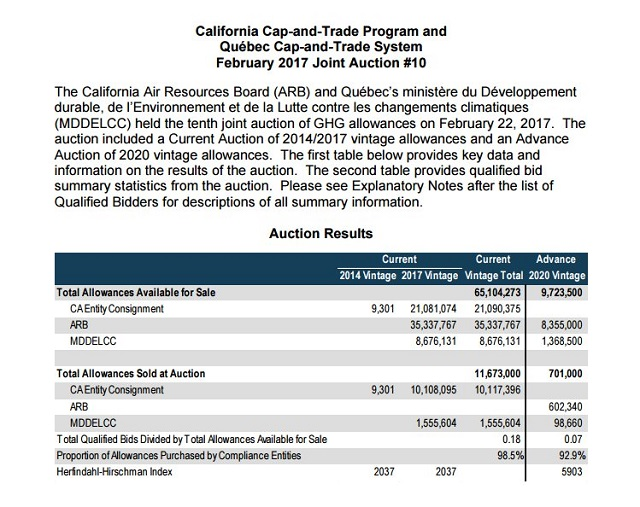 Climate Policy Fail - Quebec-California Cap & Trade Auction Falls Far Short Of Projections - Chart
