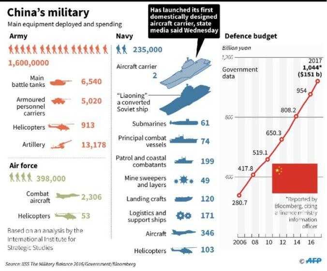 China Military Build-Up Chart