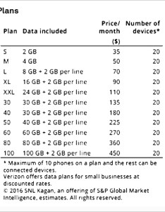 Use of connected car solutions that verizon wireless  lte data count against the customer   monthly allotment and may entail overage fees also comparing at  approaches to  rh spglobal