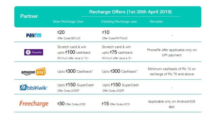 recharge-loot-offer
