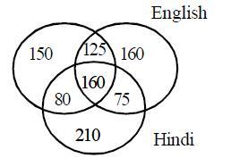 Kerala PSC Deputy Collector Main Exam Model Paper
