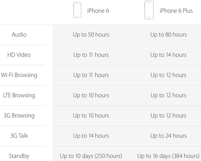 Apple iPhone 6 & iPhone 6 Plus Specs : Apple Launches 2