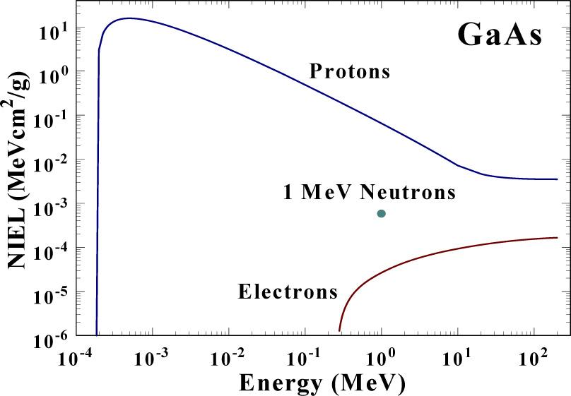 SPIE Newsroom :: Modeling radiation degradation in solar