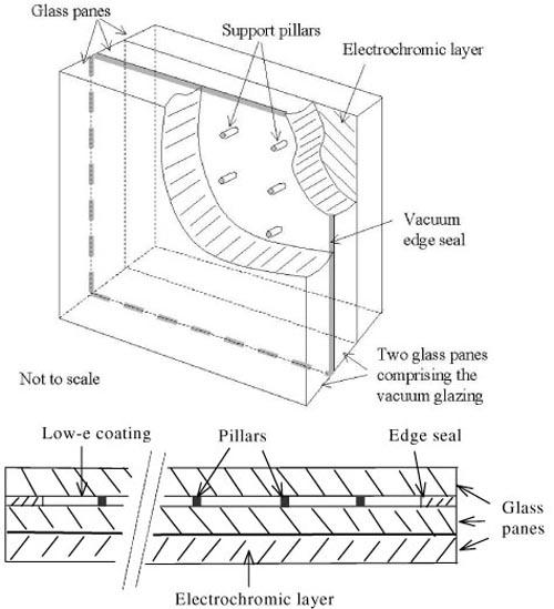 Electrochromic vacuum glazing may improve thermal comfort